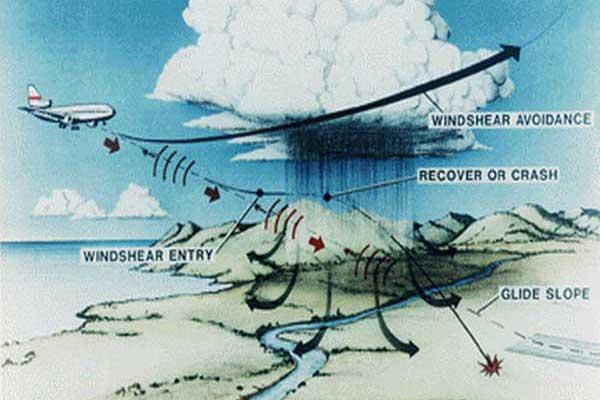 Wat zijn de zwaarste windstormen in Nederland? De top 60