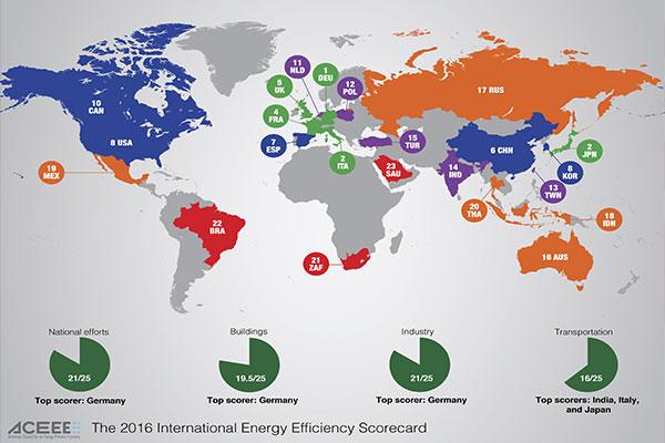 Het meest energie-efficiëntste land ter wereld is Duitsland