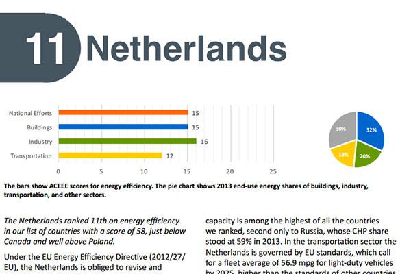 Meest energie-efficiëntste land: Nederland