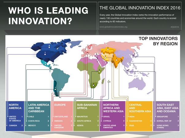 Innovatiefste land ter wereld is Zwitserland, Update 2018 – NL naar 2e plaats!