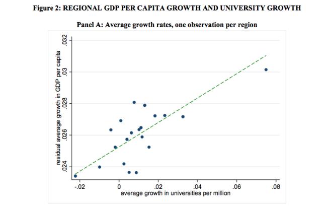 Relatie tussen aantal unversiteiten en hoogte  Bruto Nationaal Product bestaat