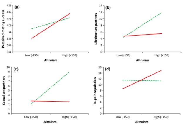 Aardige mensen hebben meer seks zegt onderzoek