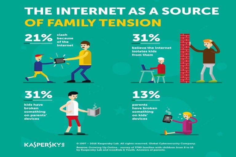 Internet zorgt voor spanning in het gezin zegt onderzoek