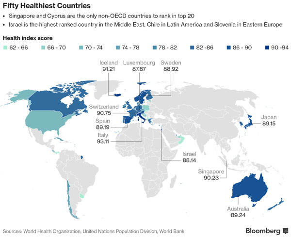 Gezondste land ter wereld 2017 is Italië, zegt de Bloomberg Global Health Index (top 50)
