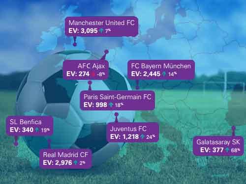 Economische waarde van top 32 voetbalclubs in Europa is 30 miljard euro