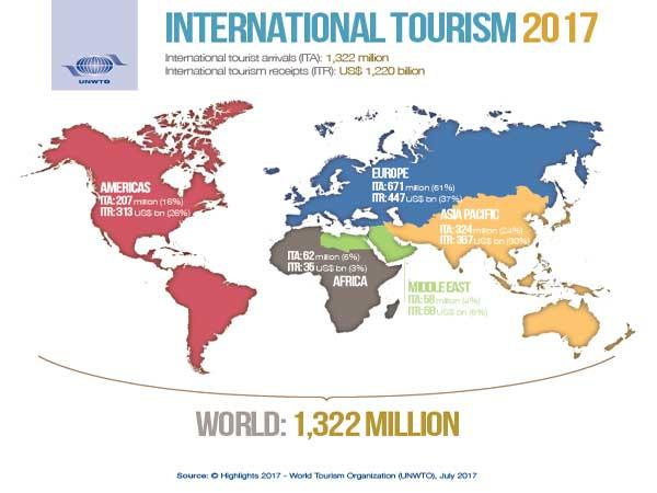 Land met meeste toeristen in Europa is Frankrijk – De top 50 met omzet