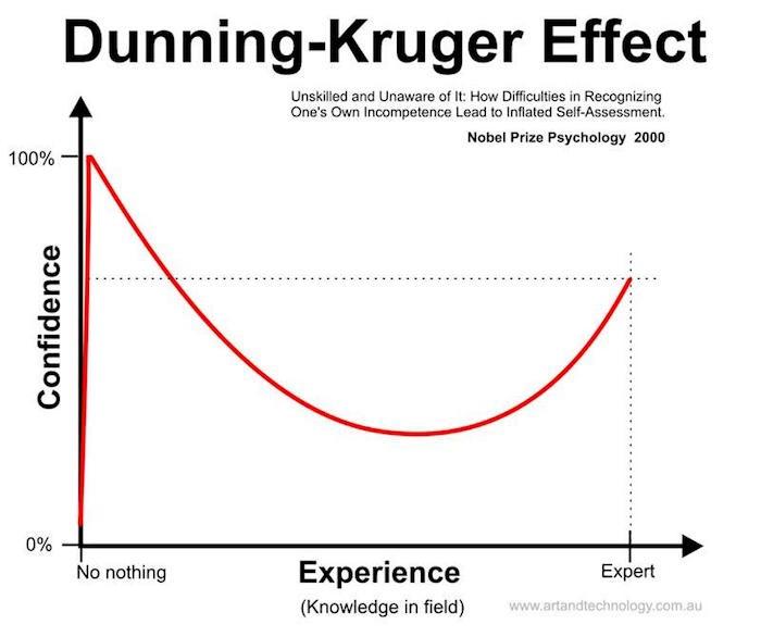 Dunning-Krugereffect, incompetentie en zelfoverschatting