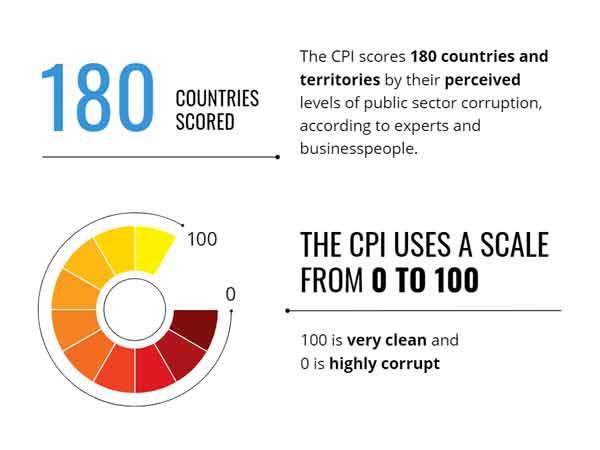 Landen corruptie index 2020