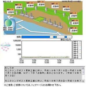 Kerncentrale in Kashiwazaki-Kariwa