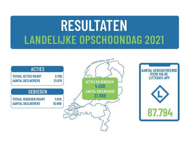 Top 10 Meest gevonden zwerfafval 2021 in Nederland