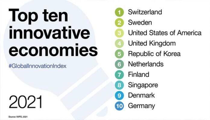 Meest innovatieve landen ter wereld 2021