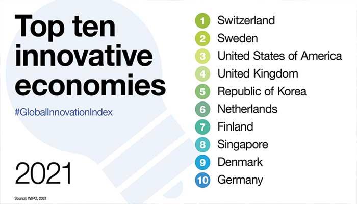 Top 100 meest innovatieve landen ter wereld 2021, Nederland 6e!