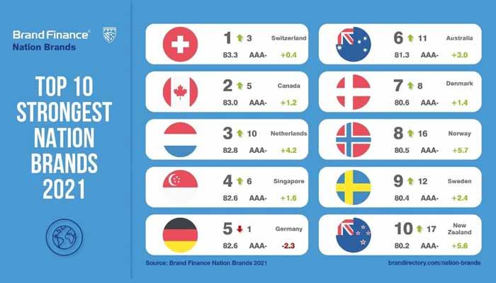 Top 100 Merkwaarde van landen 2021